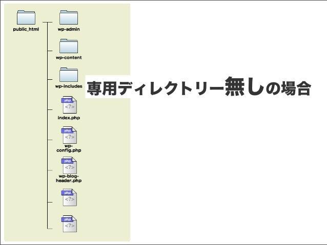 WordPress専用ディレクトリーで運用 Slide 3