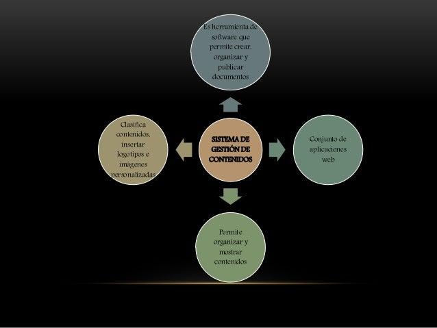 SISTEMA DE GESTIÓN DE CONTENIDOS Es herramienta de software que permite crear, organizar y publicar documentos Conjunto de...