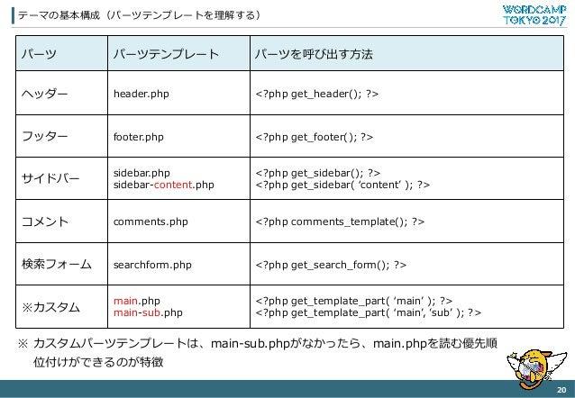 テーマの基本構成(パーツテンプレートを理理解する) 20   パーツ パーツテンプレート パーツを呼び出す⽅方法 ヘッダー header.php <?php get_̲header(); ?> フッター footer.php <?php...