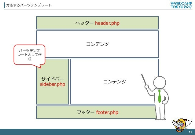 対応するパーツテンプレート 21 ヘッダー header.php コンテンツ フッター footer.php サイドバー sidebar.php コンテンツ パーツテンプ レートとして作 成