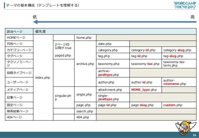 テーマの基本構成(テンプレートを理理解する) 25   該当ページ 優先度度 HOMEページ index.php home.php ⽉月別ページ 2ページ⽬目 以降降が true paged.php archive.php date.ph...