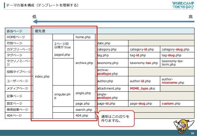 テーマの基本構成(テンプレートを理理解する) 26   該当ページ 優先度度 HOMEページ index.php home.php ⽉月別ページ 2ページ⽬目 以降降が true paged.php archive.php date.ph...