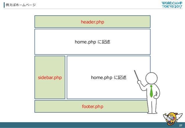 例例えばホームページ 27 header.php home.php に記述 footer.php sidebar.php home.php に記述