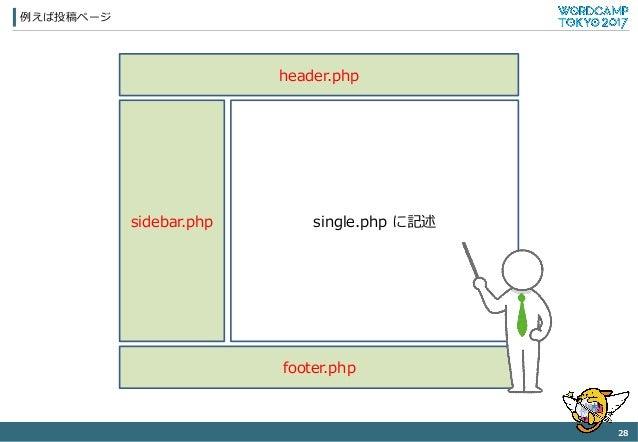 例例えば投稿ページ 28 header.php single.php に記述 footer.php sidebar.php