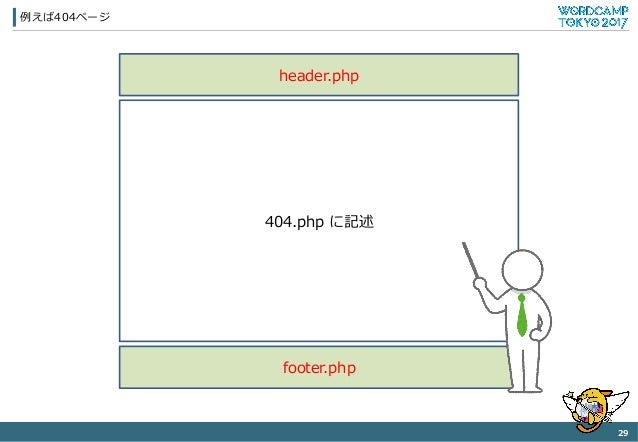 例例えば404ページ 29 header.php 404.php に記述 footer.php