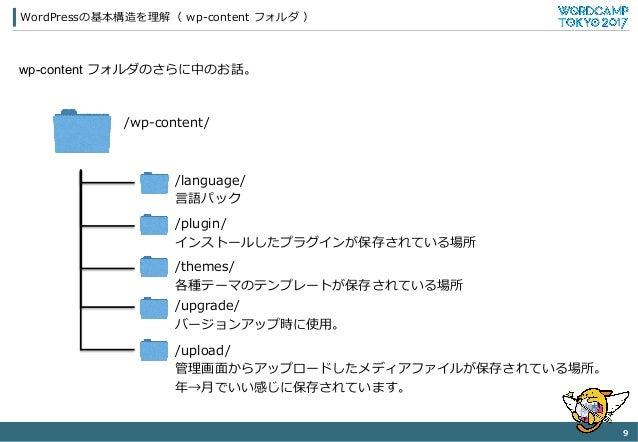 wp-content フォルダのさらに中のお話。 WordPressの基本構造を理理解( wp-‐‑‒content フォルダ ) 9   /wp-‐‑‒content/ /language/ ⾔言語パック /plugin/ インスト...