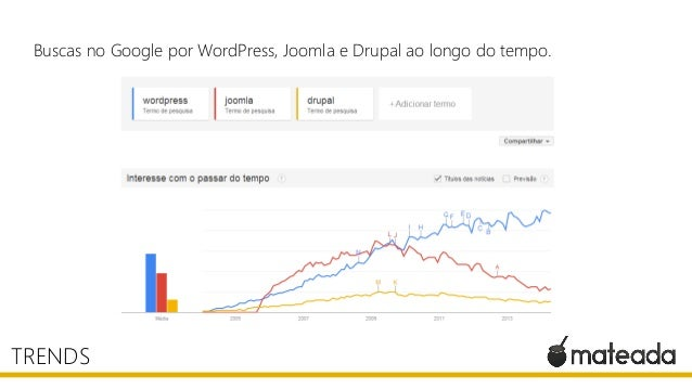 Buscas no Google por WordPress, Joomla e Drupal ao longo do tempo. TRENDS