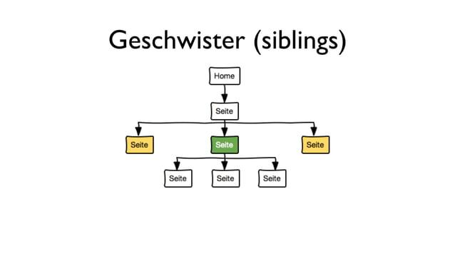 Geschwister (siblings)