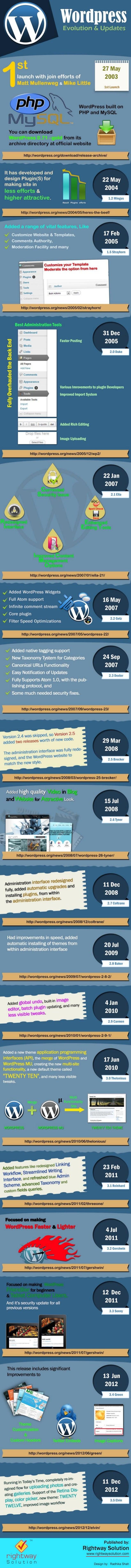 WordPress Development and It's Evolution
