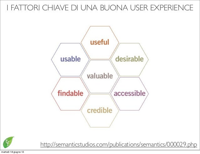 I FATTORI CHIAVE DI UNA BUONA USER EXPERIENCEhttp://semanticstudios.com/publications/semantics/000029.phpmartedì 18 giugno...