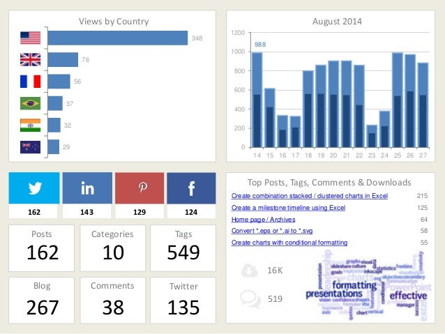 Views by Country August 2014  988  1200  1000  800  600  400  200  0  14 15 16 17 18 19 20 21 22 23 24 25 26 27  348  76  ...