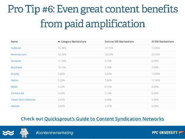 750k Monthly Visitors / Month, Growing +8% per month  Content Marketing Success?  #contentremarketing