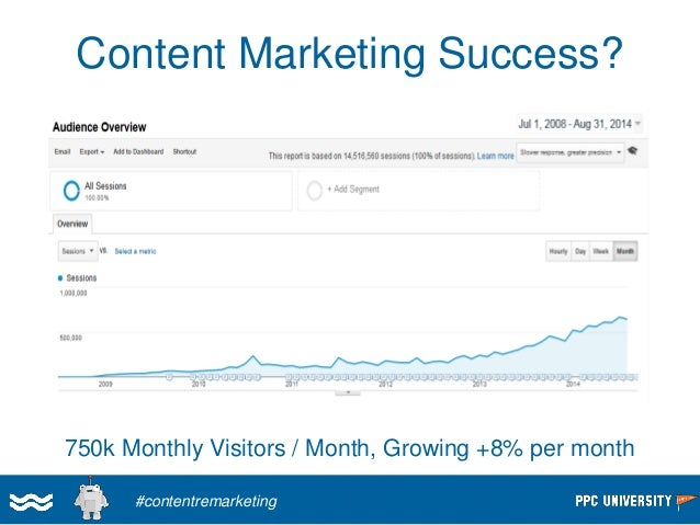Problem #2: Most Content Did Poorly  •5% of Content = 56% of Page views  •Half of Content < 500 Page views  #contentremark...