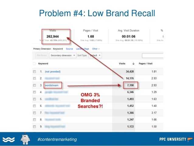 How to make STEP 2 (Promotion)  & Step 3 (Sales) happen with greater magnitude & frequency  ?  #contentremarketing
