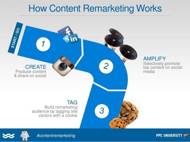 Where Content Remarketing Fits In  SEO & Content Marketing  PPCMarketing  Social MediaMarketing  Content Remarketing!  Con...