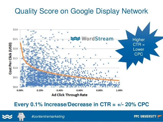 Image Ads Do Better Than Faux Image Ads (Text as Image)  Ad Format on Google Display Network  ClickThrough Rate  Text ads ...