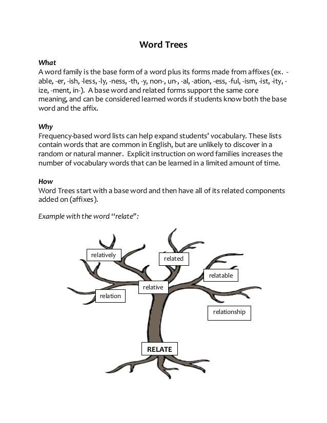 Word Trees What A word family is the base form of a word plus its forms made from affixes (ex. able, -er, -ish, -less, -ly...