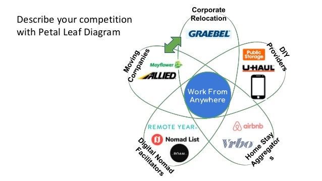 Describe your competition with Petal Leaf Diagram Work From Anywhere