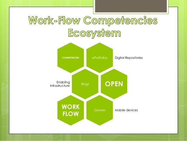 COMPETENCIES           ePortfolios   Digital Repositories     EnablingInfrastructure                       Blogs          ...