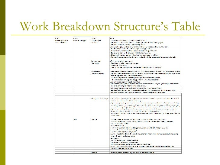 work breakdown structure diagram Planhammer is a fully featured work breakdown structure software with robust  present your wbs diagram an interactive online wbs chart that looks great whether you.