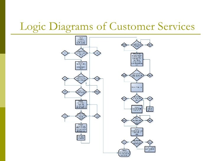 Logic Diagrams | Work Breakdown Structure And Logic Diagram