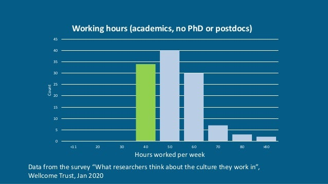 0 5 10 15 20 25 30 35 40 45 <11 20 30 40 50 60 70 80 >80 Count Hours worked per week Working hours (academics, no PhD or p...