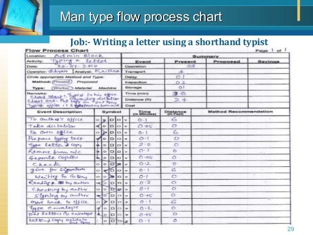 Work Study Methods Study