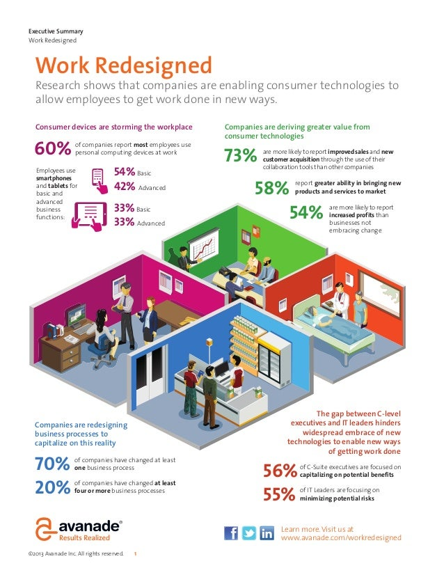 Consumer devices are storming the workplaceWork RedesignedCompanies are redesigningbusiness processes tocapitalize on this...