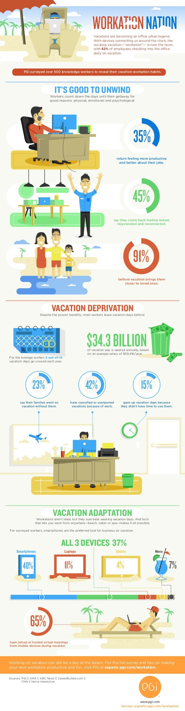 WORKATIONNATION IT'S GOOD TO UNWIND Vacations are becoming an office urban legend. With devices connecting us around the c...