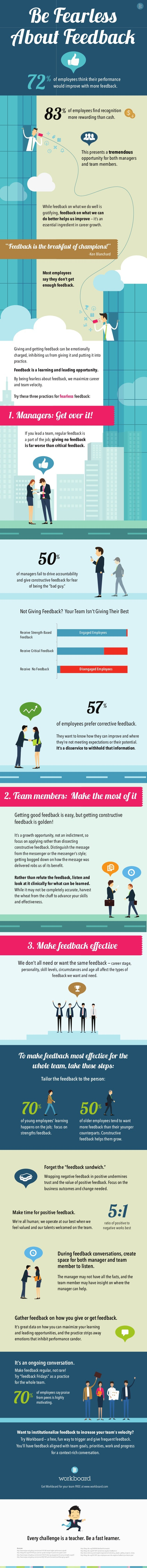B Fearl  Abou Feedbac  72%  83%  of employees think their performance  would improve with more feedback.  of employees fin...