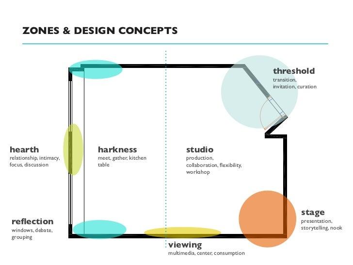 ZONES & DESIGN CONCEPTS                                                                                      threshold    ...
