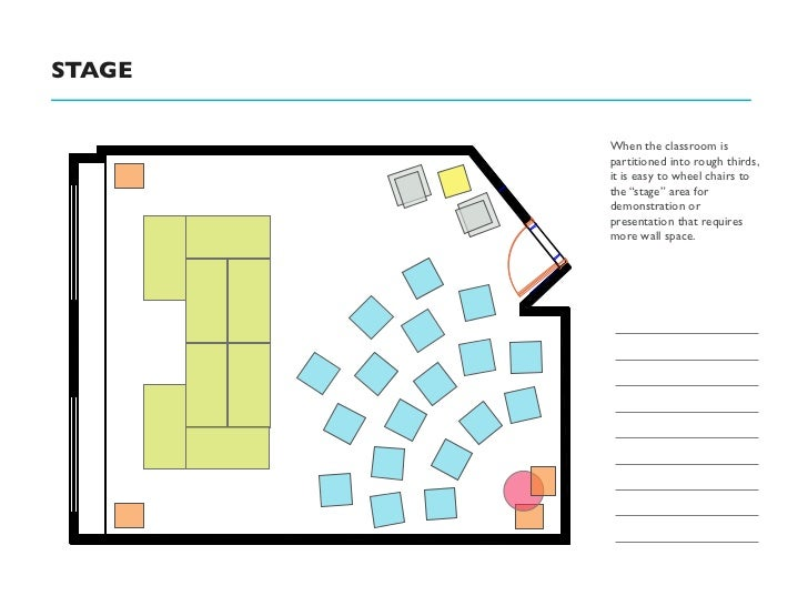"""STAGE        When the classroom is        partitioned into rough thirds,        it is easy to wheel chairs to        the """"..."""