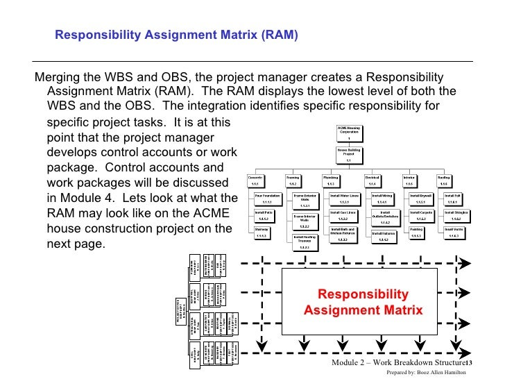 Responsibility Assignment Matrix (RAM) <ul><li>Merging the WBS and OBS, the project manager creates a Responsibility Assig...