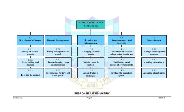 work break down structure for metro A wbs (work breakdown structure) also called a product breakdown structure ( pbs) under the prince2 methodology, is a way of organising all the products / deliverables within a project into their component parts, as part of the process of estimating work effort and assigning resource the products or.