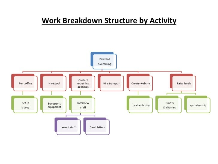 product breakdown structure excel template - work breakdown structure by product