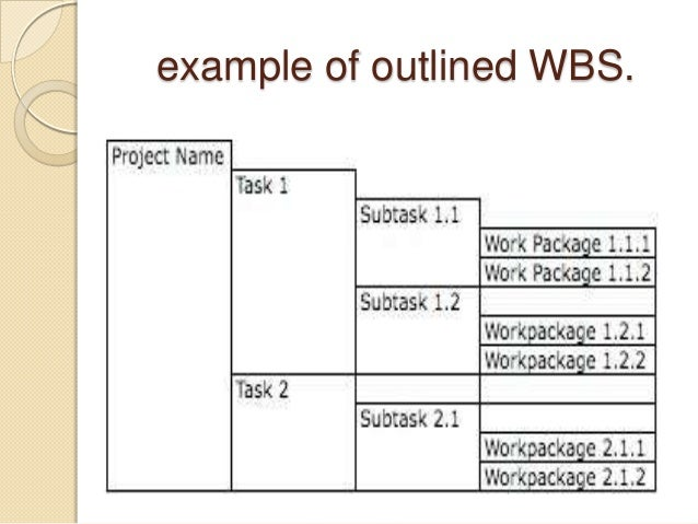 Work Breakdown Structure Ppt