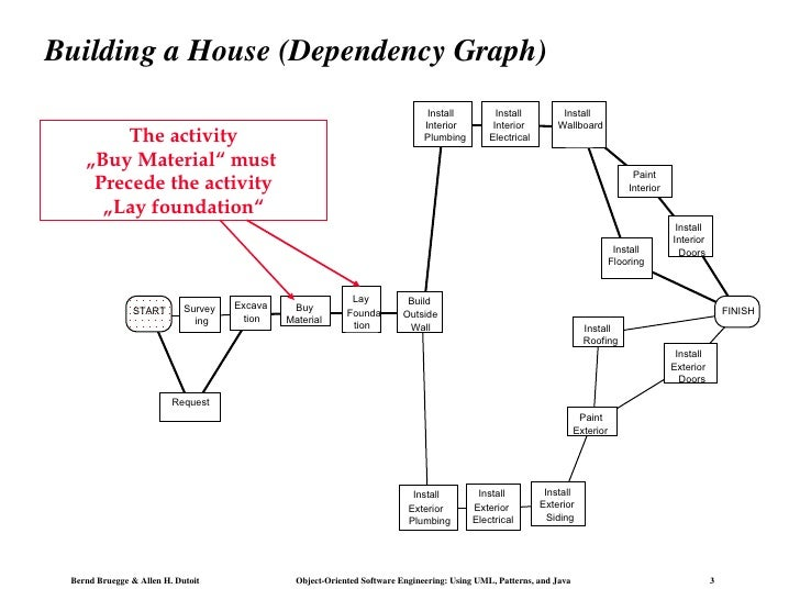 Building a House (Dependency Graph) START Request  Survey ing Excava tion Buy  Material Founda tion Build  Outside  Wall I...