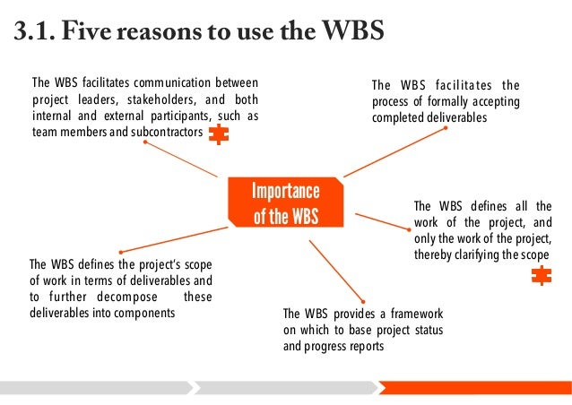 wbs significance Project communication includes general communication between team members  but is more encompassing it utilizes the work breakdown structure (wbs) for.