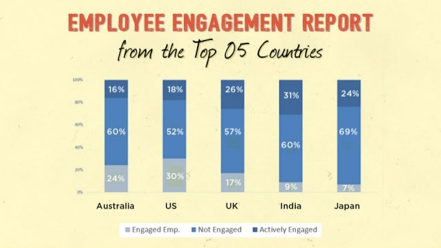 "EHPUWEE ENGAGEMENT REPORT fmm {he 7%?  05 Coum. 'n'cs  lrxfs 31% 3)"":  MT'.   60%  N, '-.        Us  Australia US UK India..."