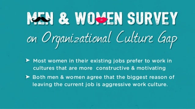 MEN 8: WOMEN SURVEY on 0/761!/ li2iZ? ,'i0I4ii[ Cu/ {are 561/7  > Most women in their existing jobs prefer to work in cult...