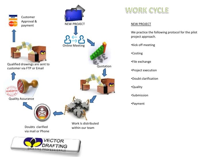 WORK CYCLE<br />Customer Approval & payment<br />NEW PROJECT<br />We practice the following protocol for the pilot project...