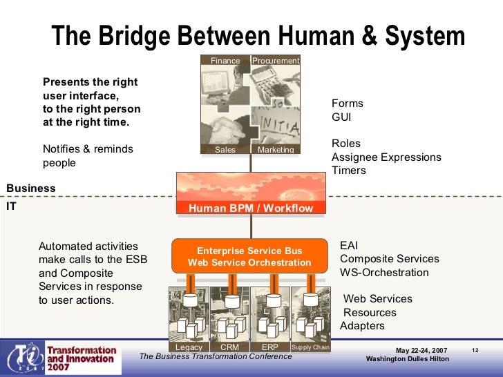 The Bridge Between Human & System CRM Legacy ERP Supply Chain Sales Marketing Finance Procurement Business IT Enterprise S...