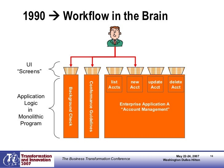 """1990    Workflow in the Brain Enterprise Application A """" Account Management"""" Background Check Conformance Guidelines Appl..."""