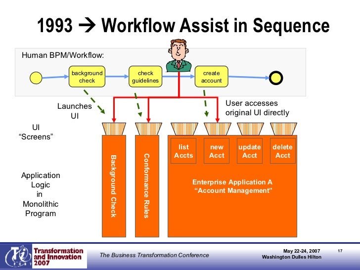 """1993    Workflow Assist in Sequence Enterprise Application A """" Account Management"""" Background Check Conformance Rules App..."""