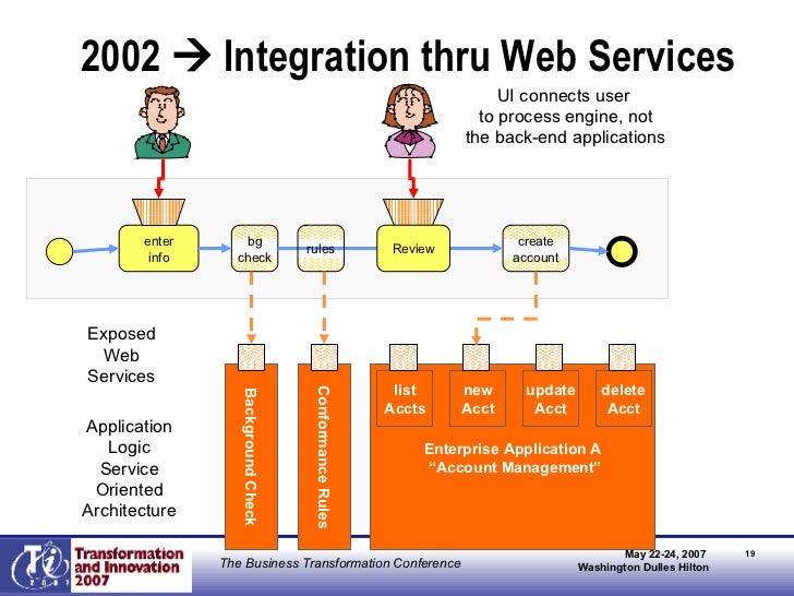 "2002    Integration thru Web Services Enterprise Application A "" Account Management"" Background Check Conformance Rules A..."