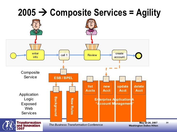 """2005    Composite Services = Agility Old Rules Enterprise Application A """" Account Management"""" Background New Rules list A..."""