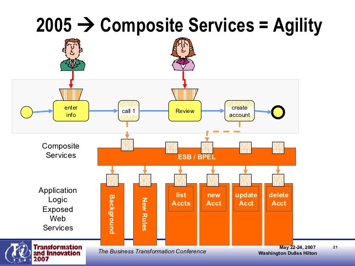 2005    Composite Services = Agility Old Rules Background New Rules list Accts new Acct update Acct delete Acct enter inf...