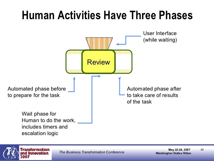 Human Activities Have Three Phases Review Automated phase before to prepare for the task Wait phase for  Human to do the w...