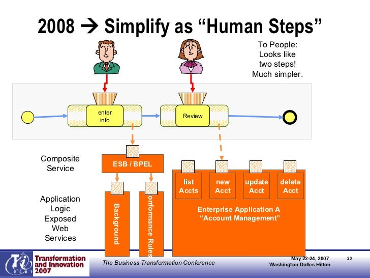 "2008    Simplify as ""Human Steps"" Enterprise Application A "" Account Management"" Background Conformance Rules Application..."