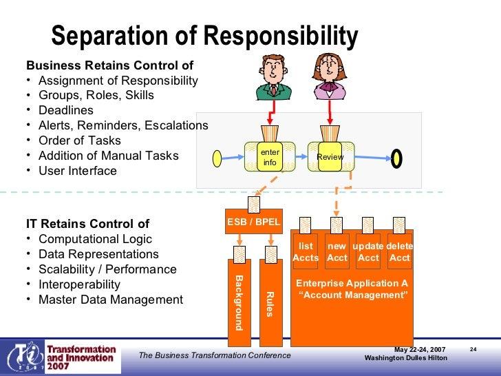Separation of Responsibility <ul><li>Business Retains Control of </li></ul><ul><li>Assignment of Responsibility </li></ul>...